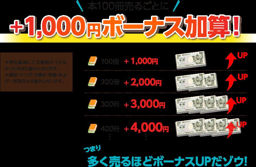 本100冊売るごとに+1,000円ボーナス加算