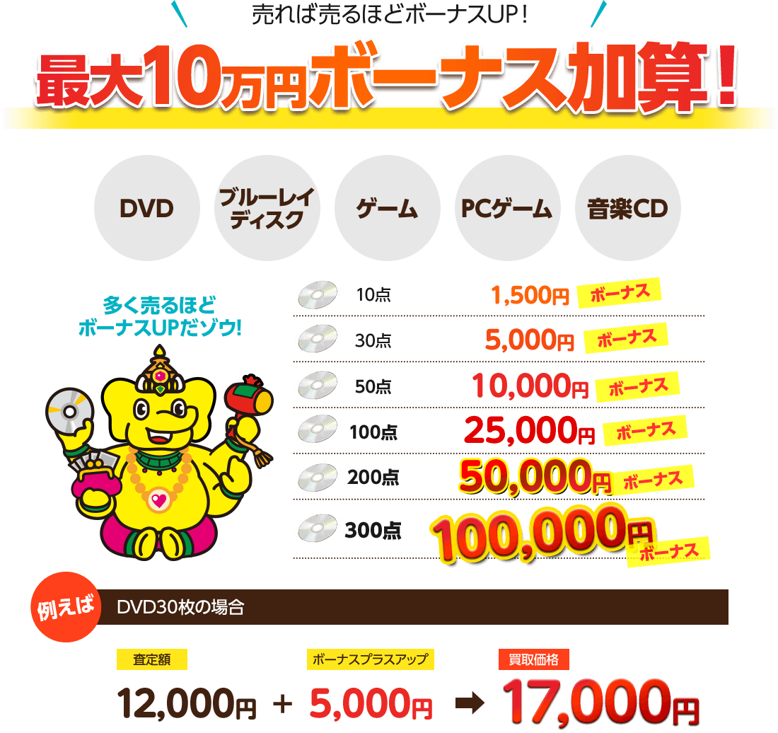 DVD・BD売れば売るほどボーナスUP!